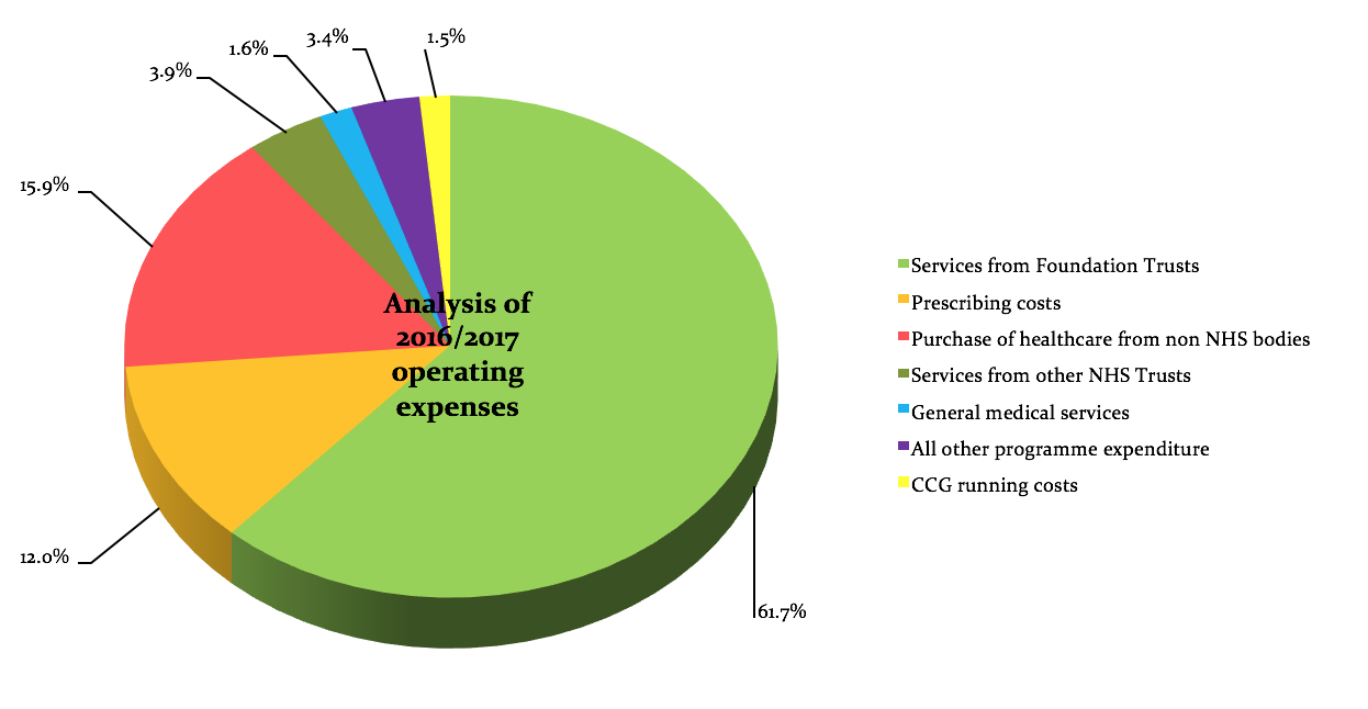 How we spend your money morecambe bay ccg expenditure reporting nvjuhfo Image collections